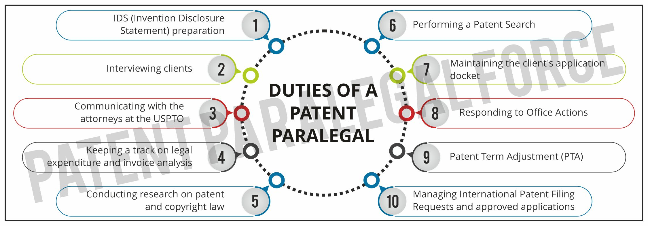 What does a Patent Paralegal do?